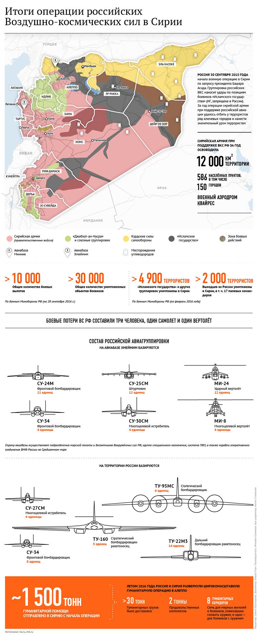 Инфографика с сайта ria.ru
